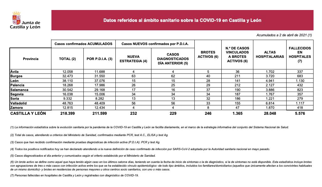 Datos COVID 2 de abril