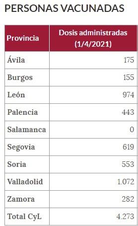 Personas vacunadas en Castilla y Leu00f3n este 1 de abril de 2021