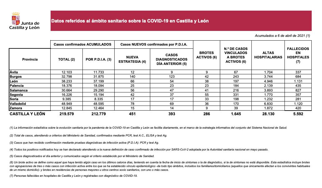 Datos COVD 6 de abril