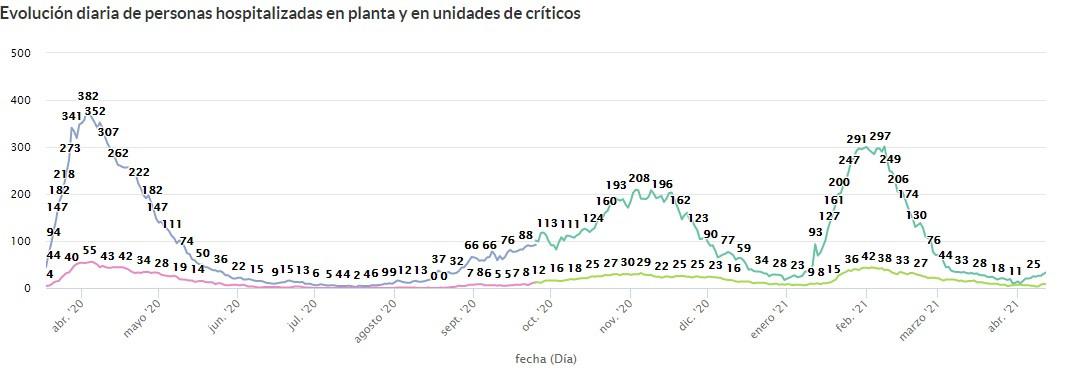Evoluciu00f3n de ingresados en el hospital de Salamanca a 12 de abril de 2021