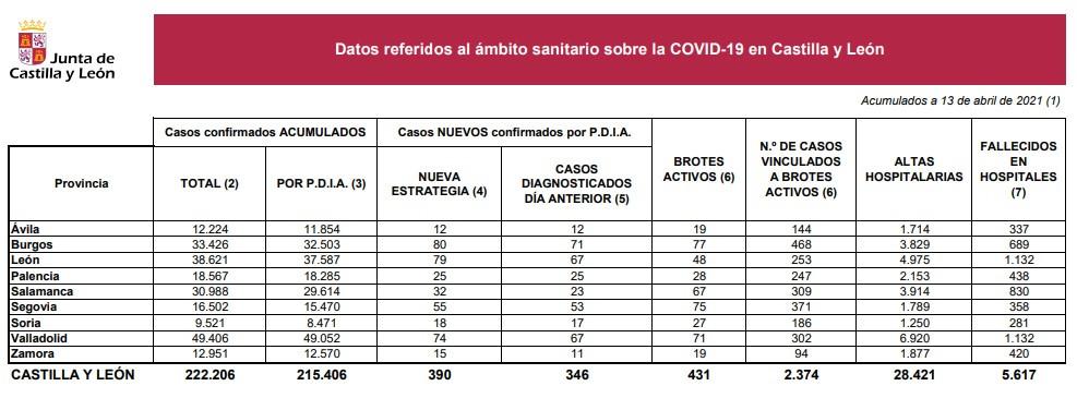 Datos coronavirus en Castilla y Leu00f3n a 13 de abril