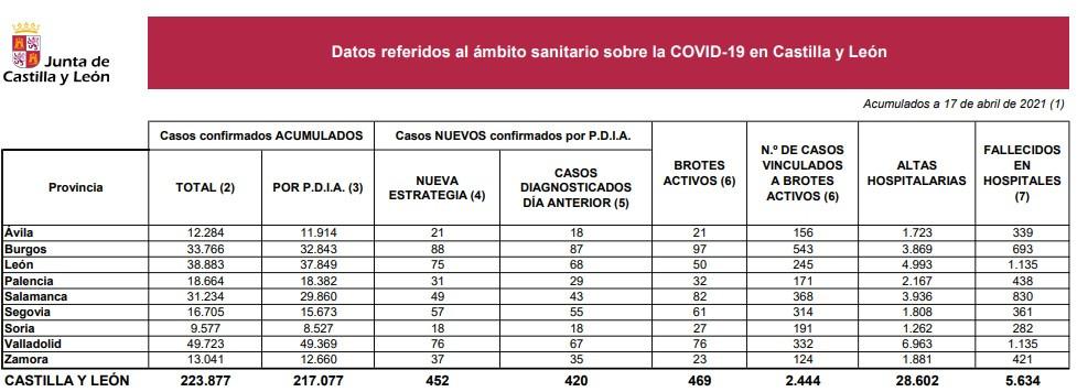 Casos coronavirus el 17 de abril