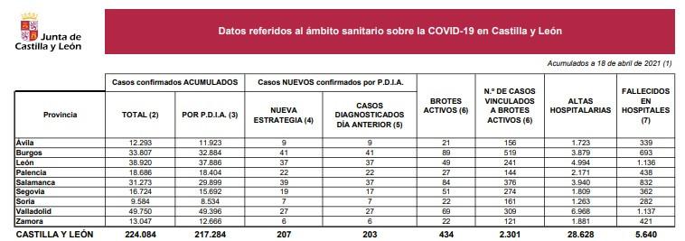 Datos coronavirus en Castilla y Leu00f3n a 18 de abril de 2021