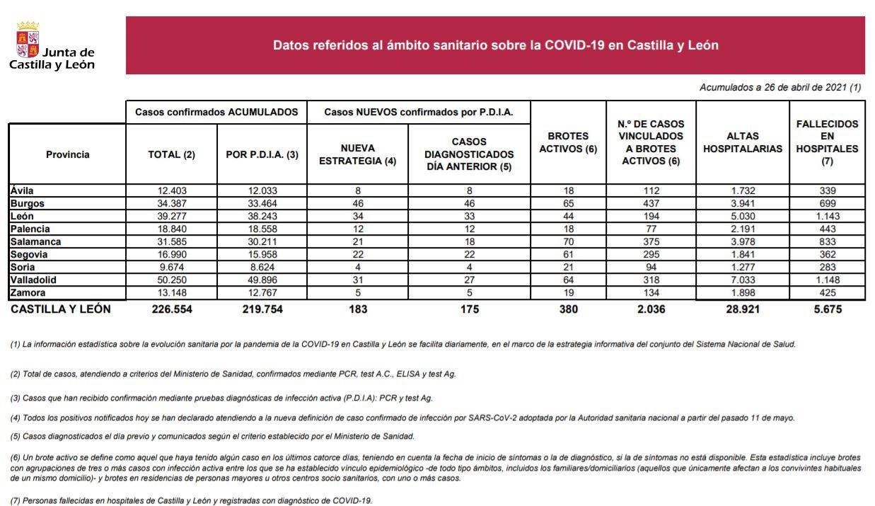 Datos del COVID 19 en Castilla y Leu00f3n el 26 de abril
