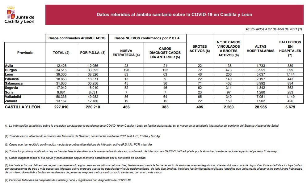 Datos del COVID 19 en Castilla y Leu00f3n el 27 de abril