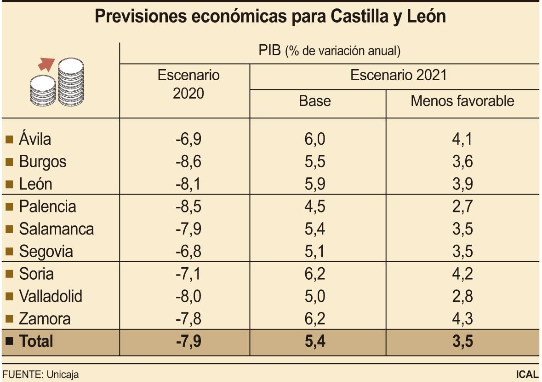 Previsiones econu00f3micas para Castilla y Leu00f3n. FOTO ICAL