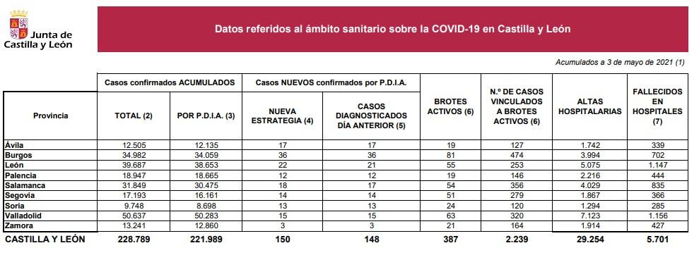 Datos coronavirus en Castilla y Leu00f3n a 3 de mayo