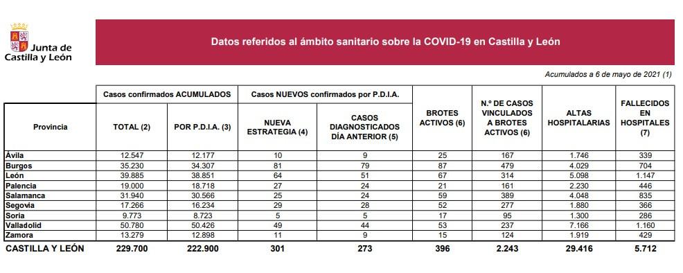 Datos coronavirus 6 de mayo de 2021