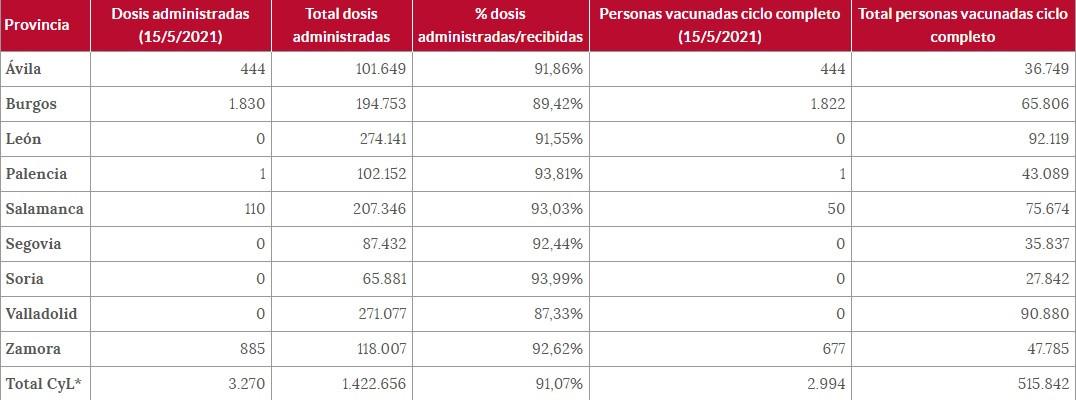 Personas vacunadas a 15 de mayo