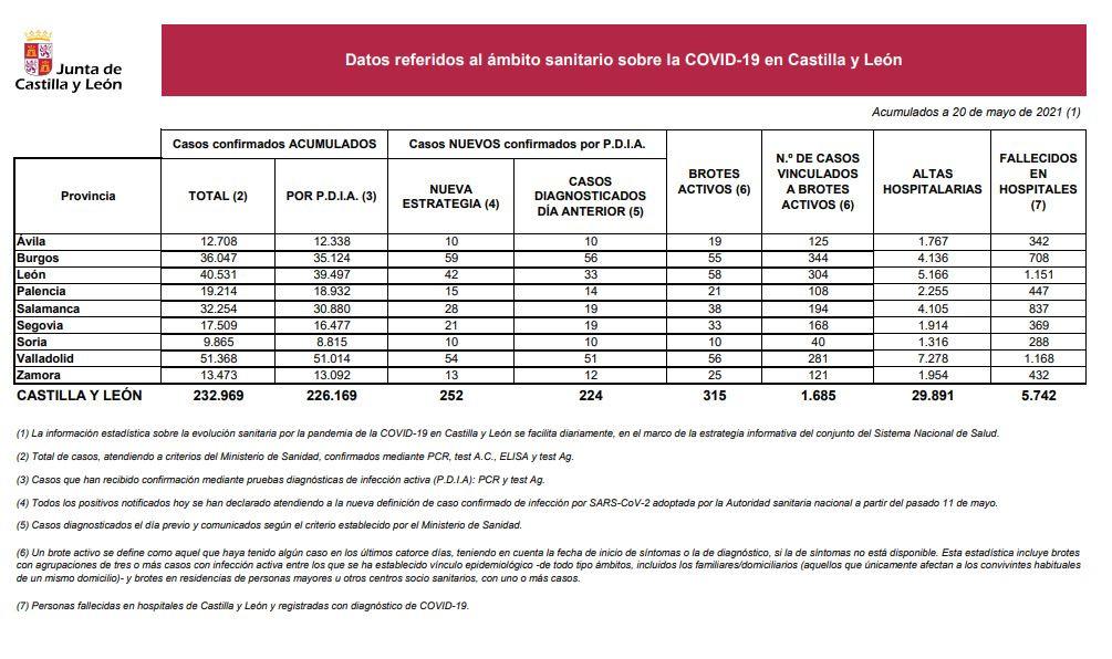 Datos del COVID 19 en Castilla y Leu00f3n el 20 de mayo