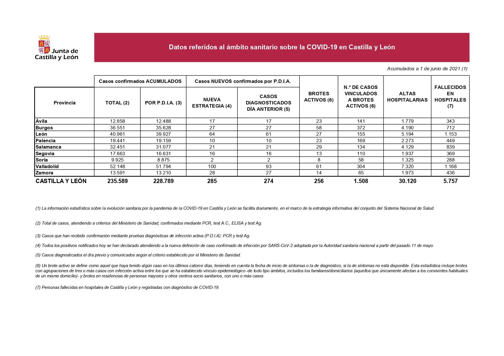 Datos del COVID 19 en Castilla y Leu00f3n el 1 de junio
