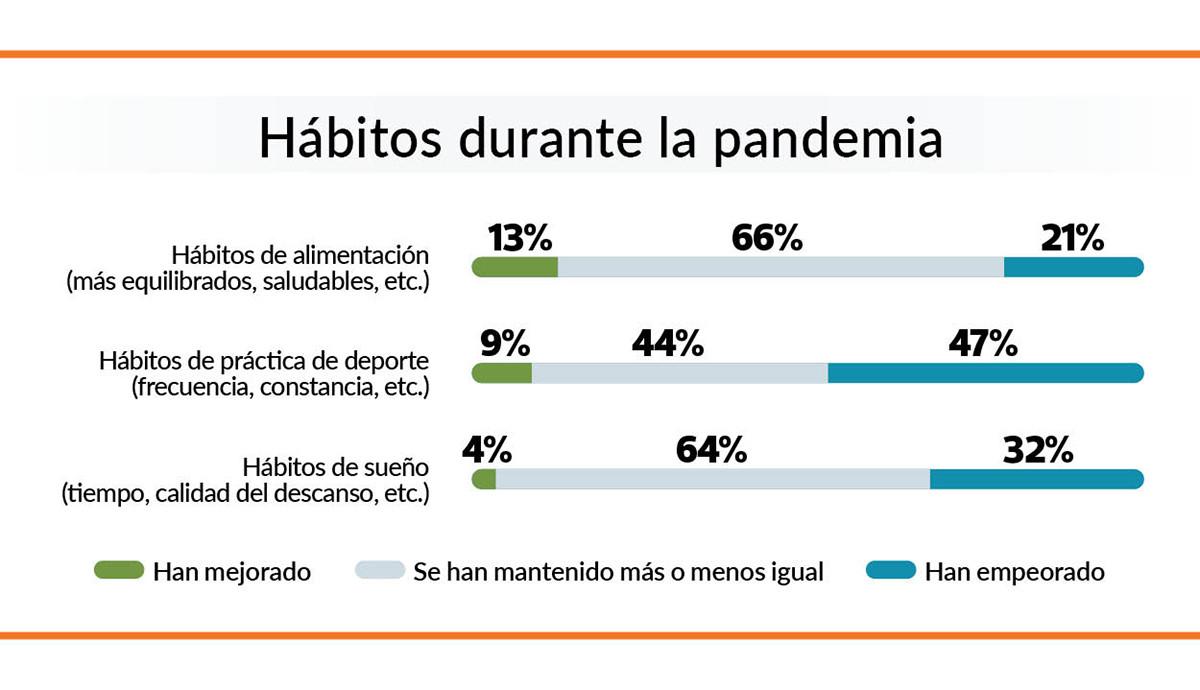 HABITOS PANDEMIA