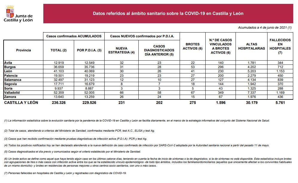 Datos del COVID 19 en Castilla y Leu00f3n el 4 de junio